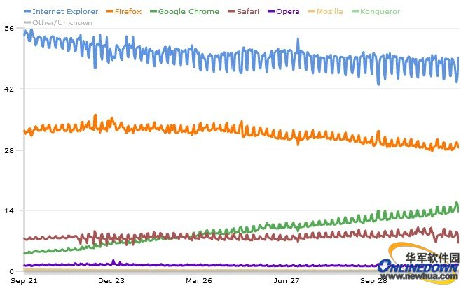 Chrome蚕食Firefox市场