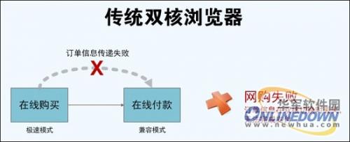 360浏览器无缝双核全新亮相 已申请专利