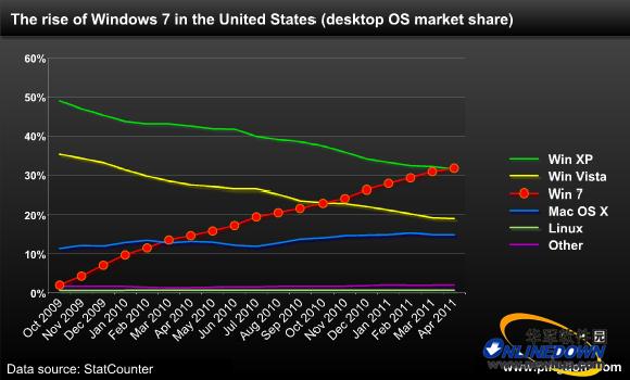微软Windows 7市场份额首度超越XP