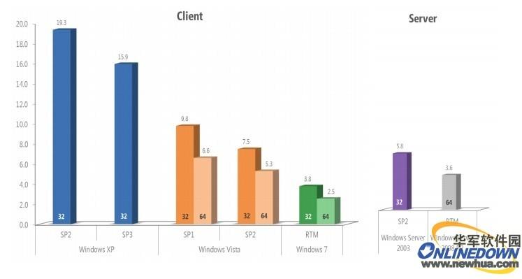 XP SP3感染率是Win7的五倍
