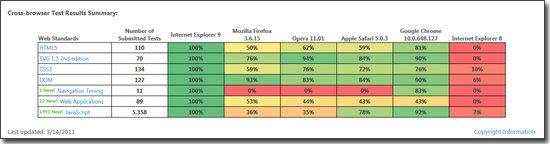 微软IE9浏览器评测:(尽享网络之美)用性能讨好专业用户