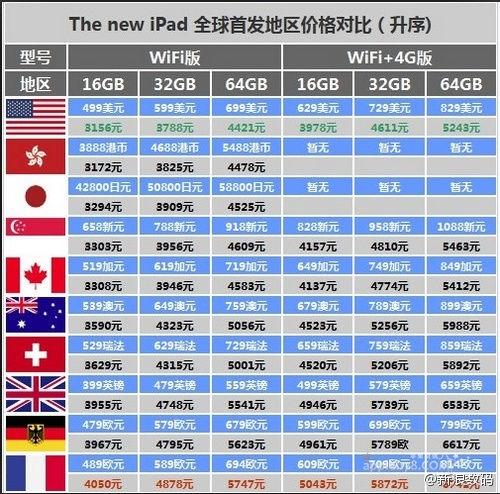 iPad3全球首发地区价格对比