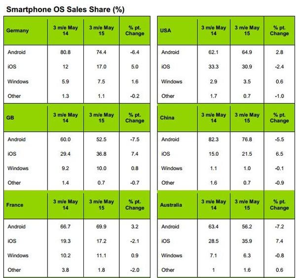 移动操作系统市场份额:安卓正遭受iOS蚕食
