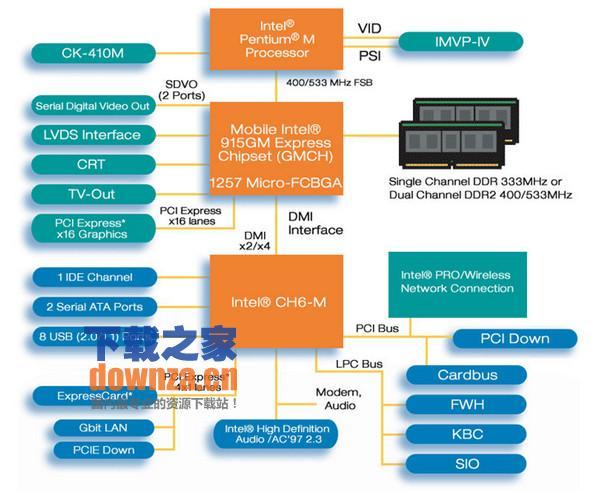Intel 915G显卡驱动程序 for win7