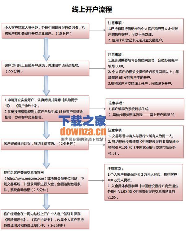 东北亚贵金属交易所电子交易平台