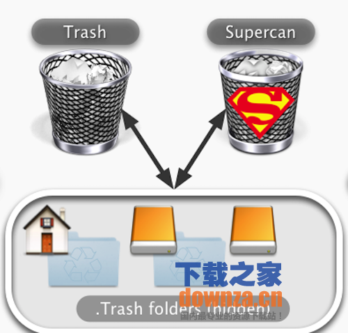 Supercan for mac截图