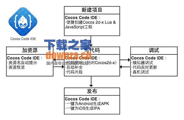 Cocos Code IDE for mac截图