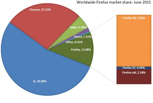 IE浏览器以54%份额领跑市场