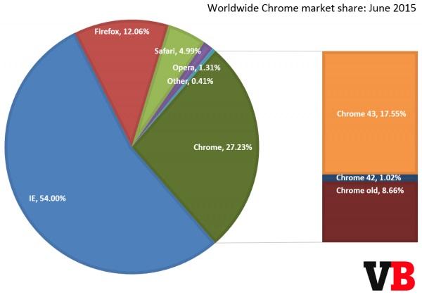 全球六月份浏览器份额统计:Chrome亮眼