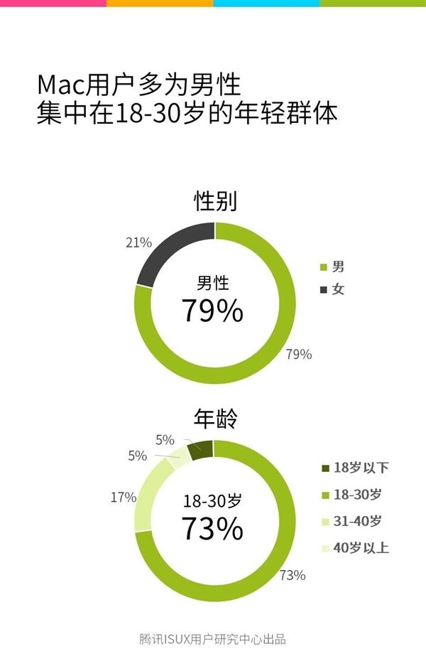 中国现有400万台Mac 三分之一安装了Windows