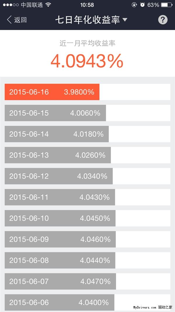 支付宝余额宝年化收益首次跌破4%