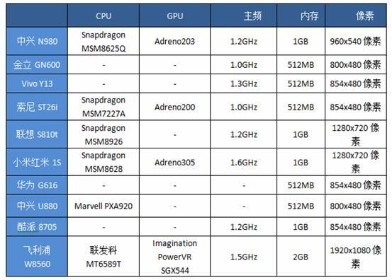 鲁大师发布手机续航能力排行榜:小米华为无缘前三