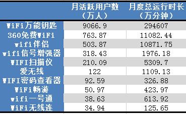 手机免费WIFI APP 4月活跃用户数TOP10
