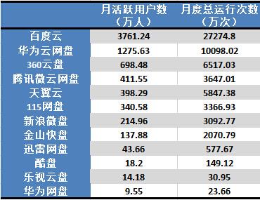 云盘APP活跃用户4月排行榜:百度云居首 华为第二