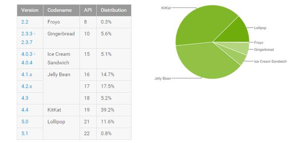 棒棒糖雄起!Android 5.0市场份额突破10%