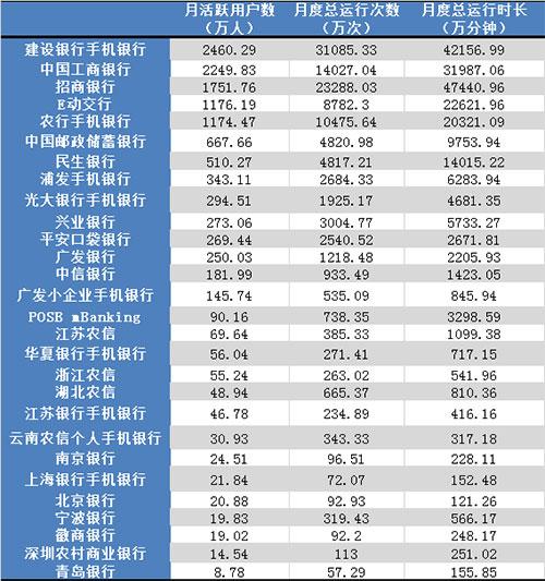 手机银行APP 4月活跃用户数排行:建行居首 工行第二