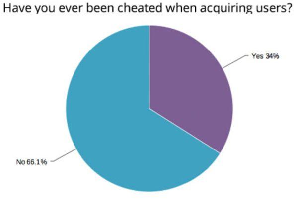 手游用户造假成灾  59%开发商表示被骗