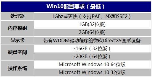 装了Win10卡成翔?微软:试试一键加速