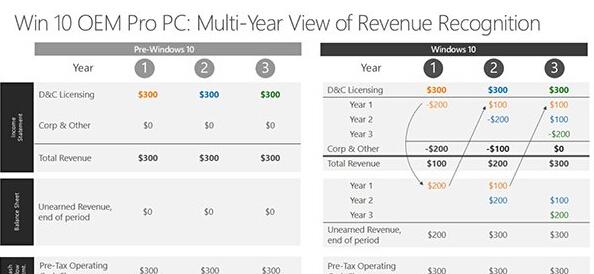Win10变微软摇钱树?至少在发布2至4年以后